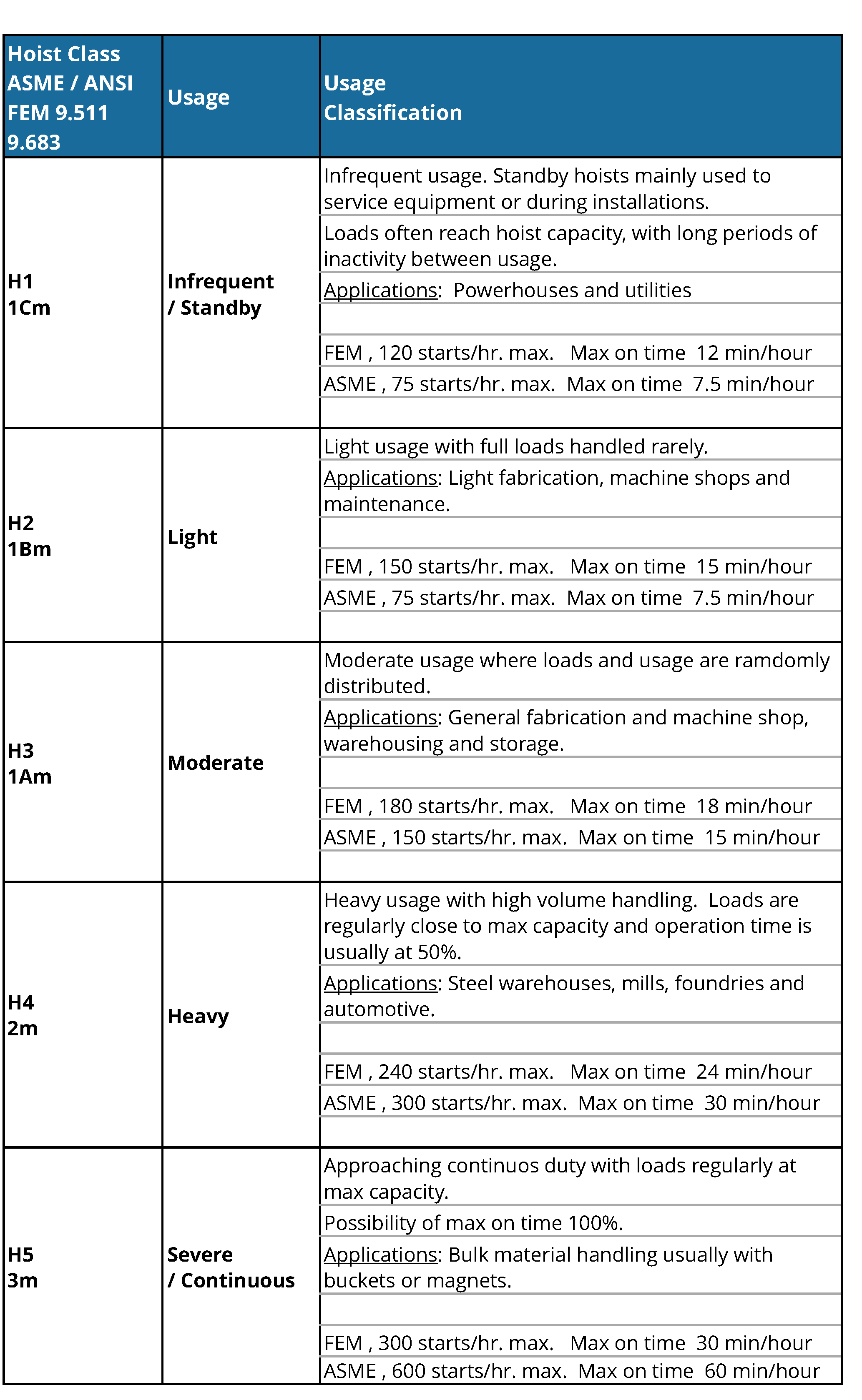 Comparative chart of FEM 9.511 and 9.683 versus ANSI standards